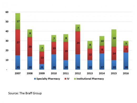 1 Pharmacy Services Deal Trends